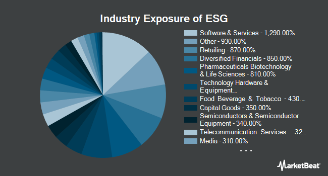 Industry Exposure of FlexShares STOXX US ESG Impact Index Fund (NASDAQ:ESG)