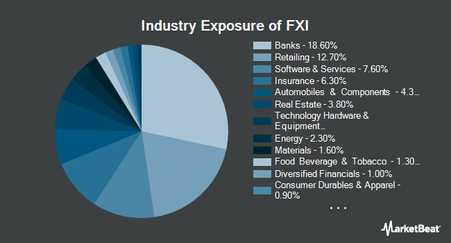 Industry Exposure of iShares China Large-Cap ETF (NYSEARCA:FXI)