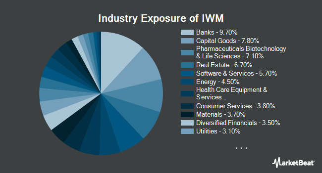 Industry Exposure of iShares Russell 2000 (NYSEARCA:IWM)