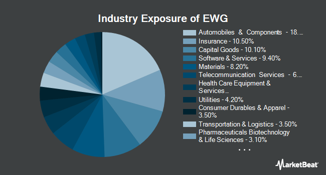 Industry Exposure of iShares MSCI Germany ETF (NYSEARCA:EWG)