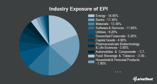 Industry Exposure of WisdomTree India Earnings Fund (NYSEARCA:EPI)
