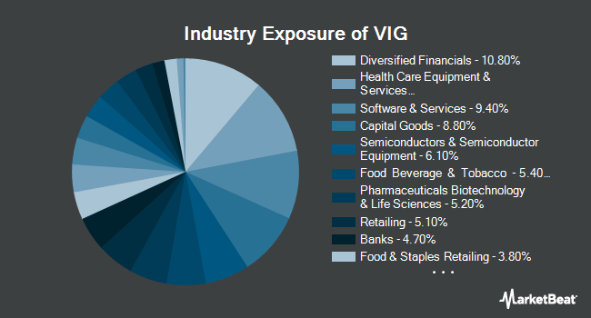 Industry Exposure of Vanguard Dividend Appreciation ETF (NYSEARCA:VIG)