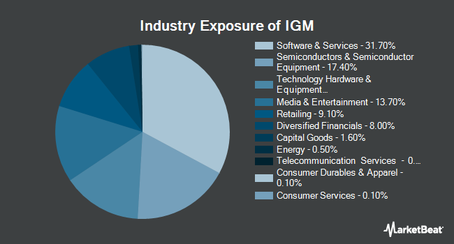 Industry Exposure of iShares North American Tech ETF (NYSEARCA:IGM)