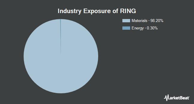 Industry Exposure of iShares MSCI Global Gold Miners ETF (NASDAQ:RING)