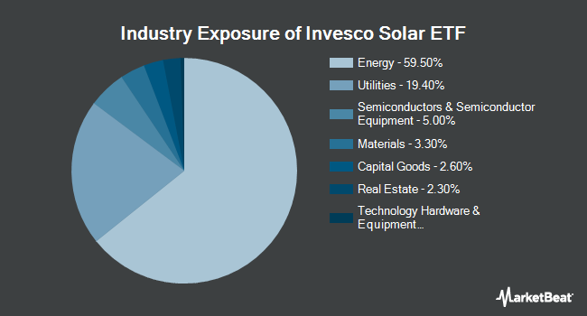 Industry Exposure of Invesco Solar ETF (NYSEARCA:TAN)