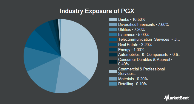 Industry Exposure of Powershares Preferred Portfolio (NYSEARCA:PGX)