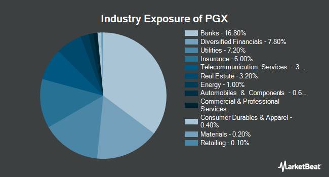 Industry Exposure of Invesco Preferred ETF (NYSEARCA:PGX)