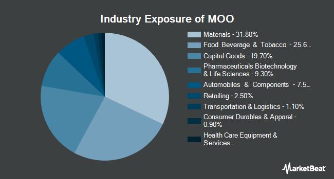 Industry Exposure of VanEck Vectors Agribusiness ETF (NYSEARCA:MOO)