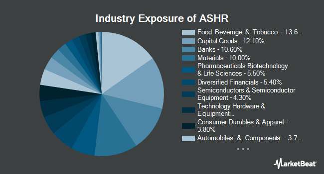 Industry Exposure of X-trackers Harvest CSI 300 China A-Shares Fund (NYSEARCA:ASHR)