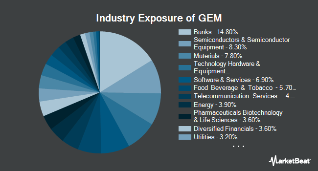 Industry Exposure of Goldman Sachs ActiveBeta Emerging Markets Equity ETF (NYSEARCA:GEM)