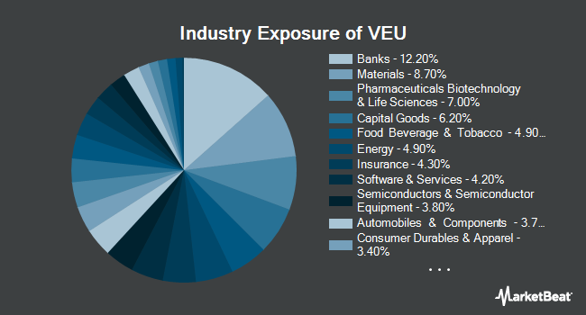 Industry Exposure of Vanguard FTSE All-World ex-US ETF (NYSEARCA:VEU)