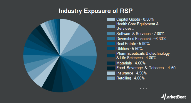 Industry Exposure of Invesco S&P 500 Equal Weight ETF (NYSEARCA:RSP)