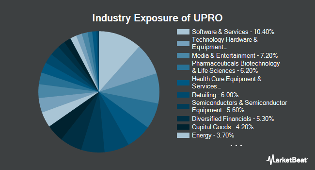 Industry Exposure of ProShares UltraPro S&P 500 (NYSEARCA:UPRO)