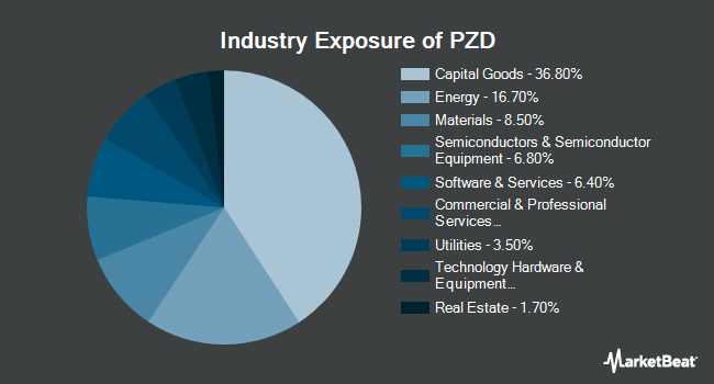 Industry Exposure of Invesco Cleantech ETF (NYSEARCA:PZD)