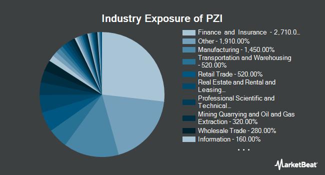 Industry Exposure of Invesco Zacks Micro Cap ETF (NYSEARCA:PZI)