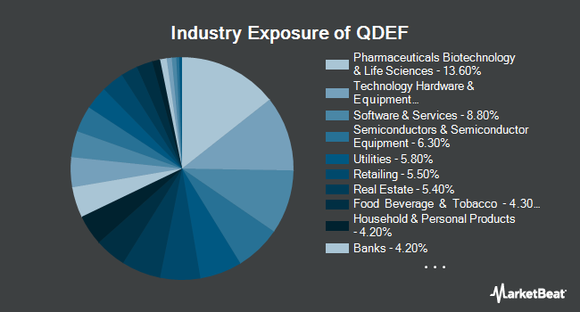 Industry Exposure of FlexShares Quality Dividend Defensive Index Fund (NYSEARCA:QDEF)