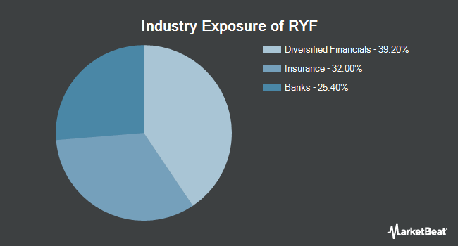 Industry Exposure of Invesco S&P 500 Equal Weight Financials ETF (NYSEARCA:RYF)