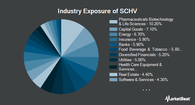 Industry Exposure of Schwab U.S. Large-Cap Value ETF (NYSEARCA:SCHV)