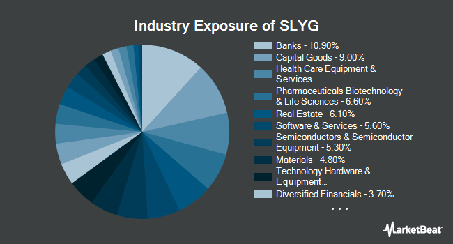 Industry Exposure of SPDR S&P 600 Small Cap Growth ETF (NYSEARCA:SLYG)