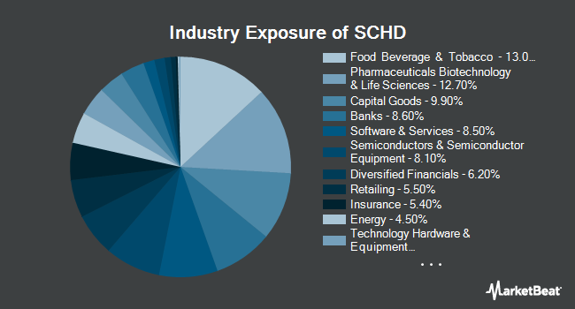 Industry Exposure of Schwab US Dividend Equity ETF (NYSEARCA:SCHD)