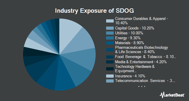 Industry Exposure of ALPS Sector Dividend Dogs ETF (NYSEARCA:SDOG)