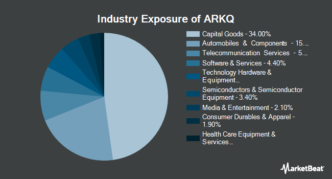 Industry Exposure of ARK Autonomous Technology & Robotics ETF (NYSEARCA:ARKQ)