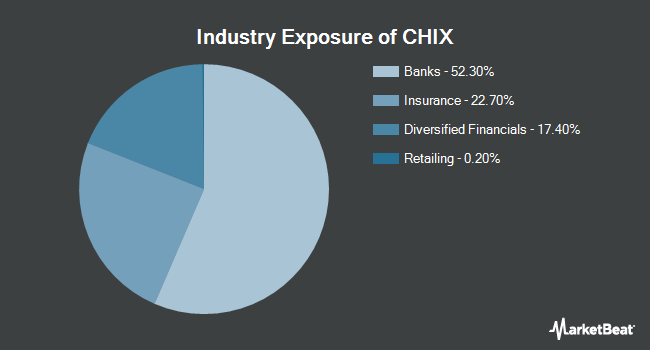 Industry Exposure of Global X China Financials ETF (NYSEARCA:CHIX)