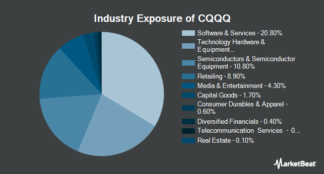 Industry Exposure of Invesco China Technology ETF (NYSEARCA:CQQQ)
