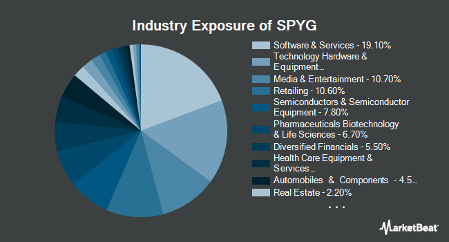 Industry Exposure of SPDR Portfolio S&P 500 Growth ETF (NYSEARCA:SPYG)