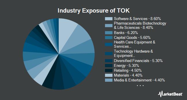 Industry Exposure of iShares MSCI Kokusai ETF (NYSEARCA:TOK)