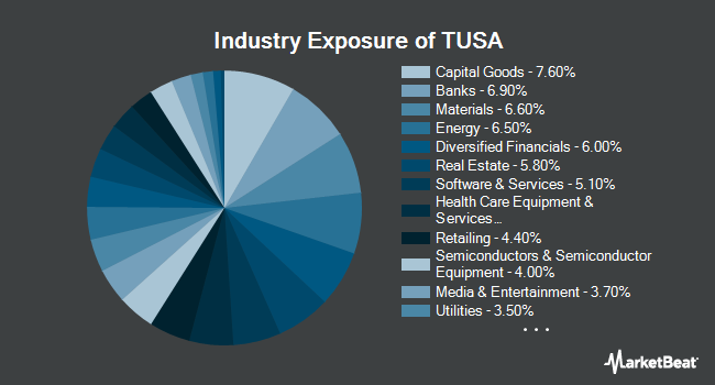 Industry Exposure of First Trust Total US Market AlphaDEX ETF (NASDAQ:TUSA)
