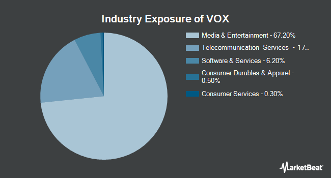 Industry Exposure of Vanguard Communication Services ETF (NYSEARCA:VOX)