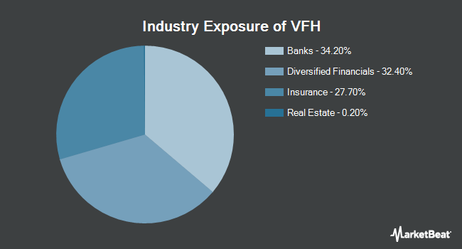 Industry Exposure of Vanguard Financials ETF (NYSEARCA:VFH)