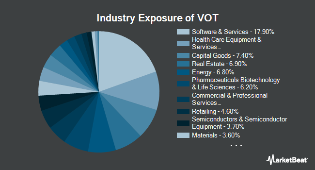 Industry Exposure of Vanguard Mid-Cap Growth ETF (NYSEARCA:VOT)