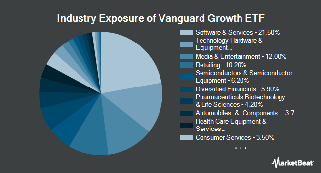 Industry Exposure of Vanguard Growth ETF (NYSEARCA:VUG)