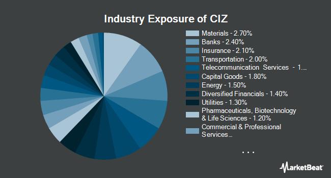 Industry Exposure of VictoryShares Developed Enhanced Volatility Wtd ETF (NASDAQ:CIZ)