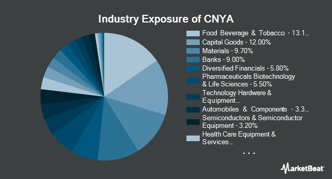 Industry Exposure of iShares MSCI China A ETF (BATS:CNYA)