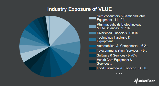 Industry Exposure of iShares Edge MSCI USA Value Factor ETF (BATS:VLUE)