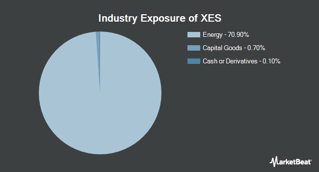 Industry Exposure of SPDR S&P Oil & Gas Equipment & Services ETF (NYSEARCA:XES)