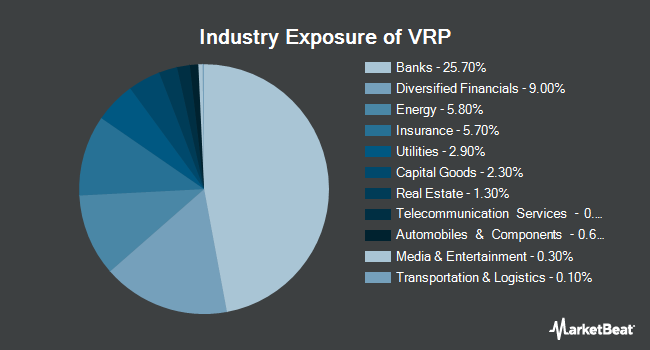Industry Exposure of Invesco Variable Rate Preferred ETF (NYSEARCA:VRP)