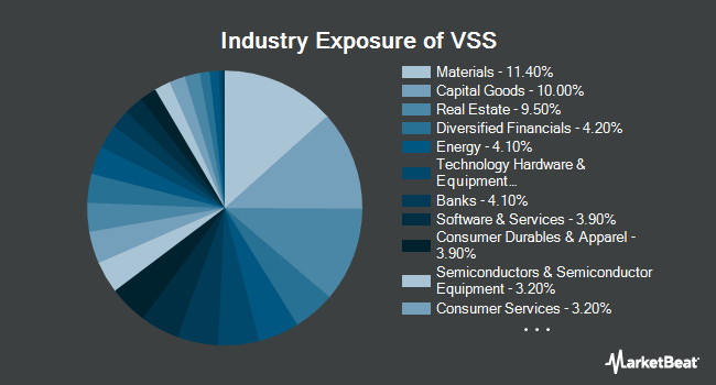 Industry Exposure of Vanguard FTSE All-World ex-US Small-Cap ETF (NYSEARCA:VSS)