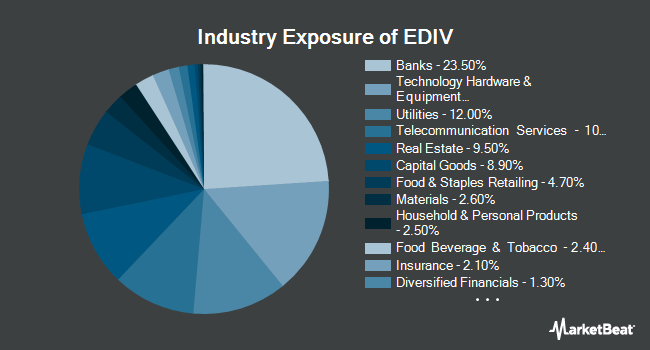 Industry Exposure of SPDR S&P Emerging Markets Dividend ETF (NYSEARCA:EDIV)