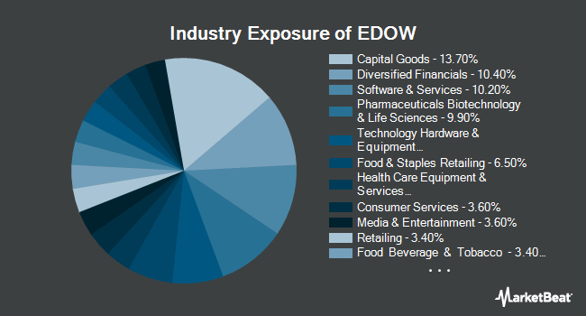 Industry Exposure of First Trust Dow 30 Equal Weight ETF (NYSEARCA:EDOW)