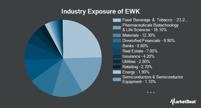 Industry Exposure of iShares MSCI Belgium ETF (NYSEARCA:EWK)