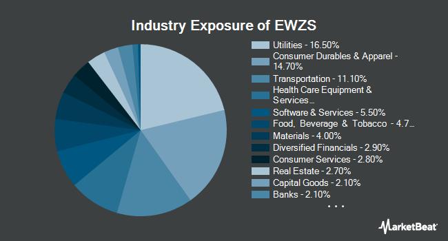 Industry Exposure of iShares MSCI Brazil Small-Cap ETF (NASDAQ:EWZS)