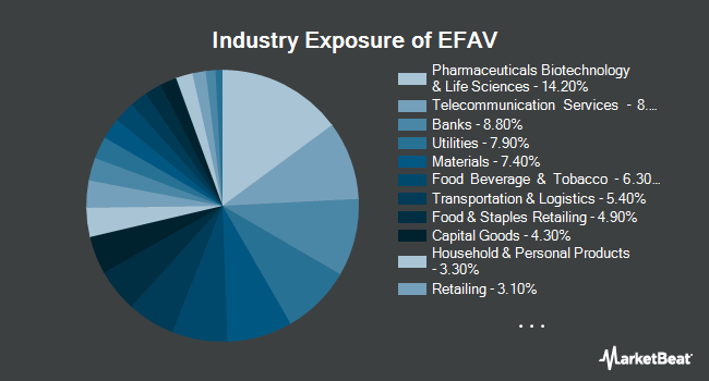 Industry Exposure of iShares Edge MSCI Min Vol EAFE ETF (BATS:EFAV)