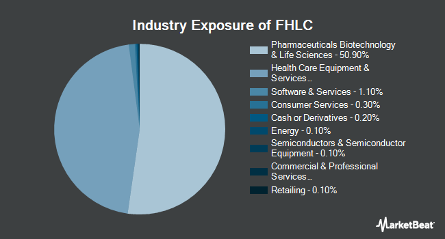 Industry Exposure of Fidelity MSCI Health Care Index ETF (NYSEARCA:FHLC)