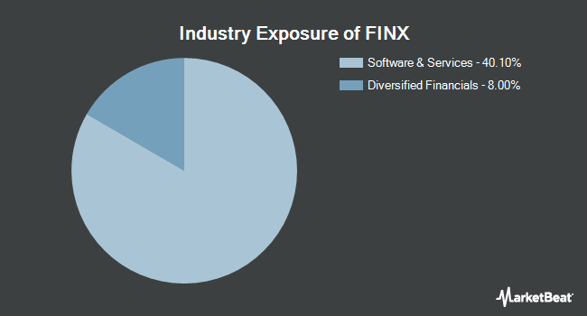 Industry Exposure of Global X FinTech Thematic ETF (NASDAQ:FINX)
