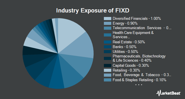 Industry Exposure of First Trust TCW Opportunistic Fixed Income ETF (NASDAQ:FIXD)