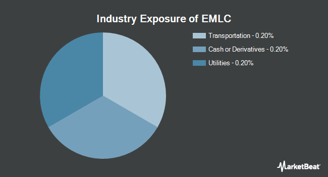 Industry Exposure of VanEck Vectors J.P. Morgan EM Local Currency Bond ETF (NYSEARCA:EMLC)